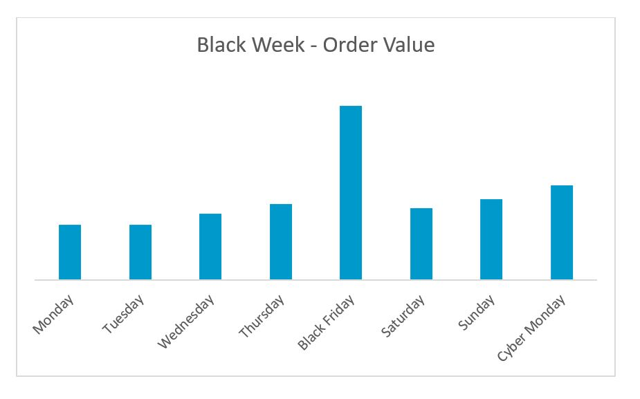 Order Value Black Week