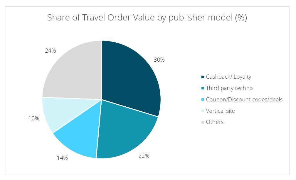 Share_TravelOV_publisher20